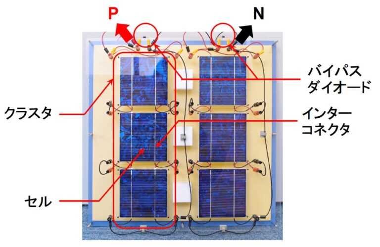 図2 目に見えて分かる太陽電池モデル