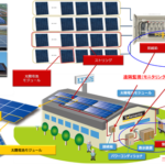 太陽光発電所での遠隔監視システムおよび保安点検の測定箇所