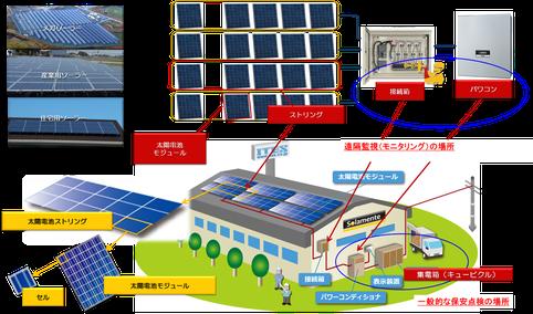 太陽光パネル点検手段の目的と特徴