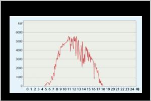 遠隔監視による一日の発電電力記録(例)