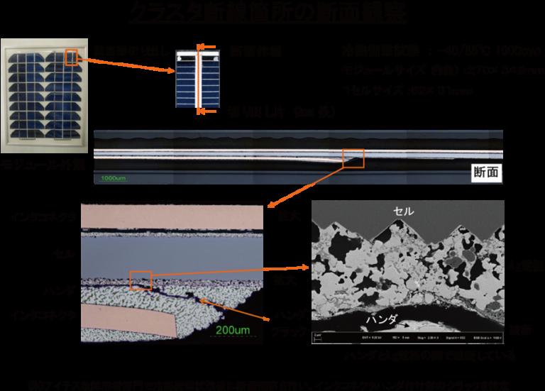 加速試験によるクラスタ断線の発生