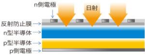 一般的なシリコン結晶型太陽電池