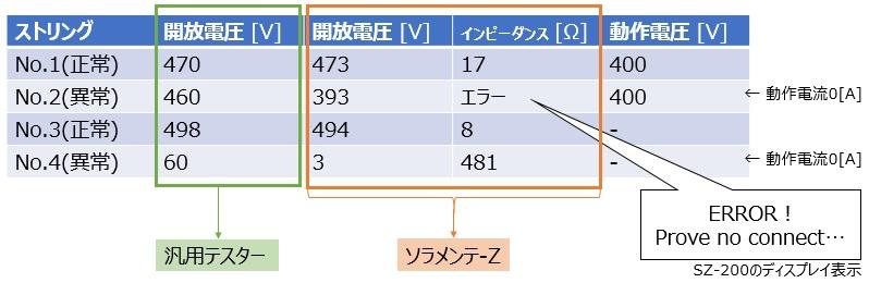 テスター、ソラメンテ-Z、クランプ電流計でのストリング測定結果