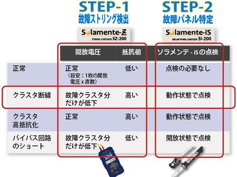 ソラメンテ 故障モード判別表
