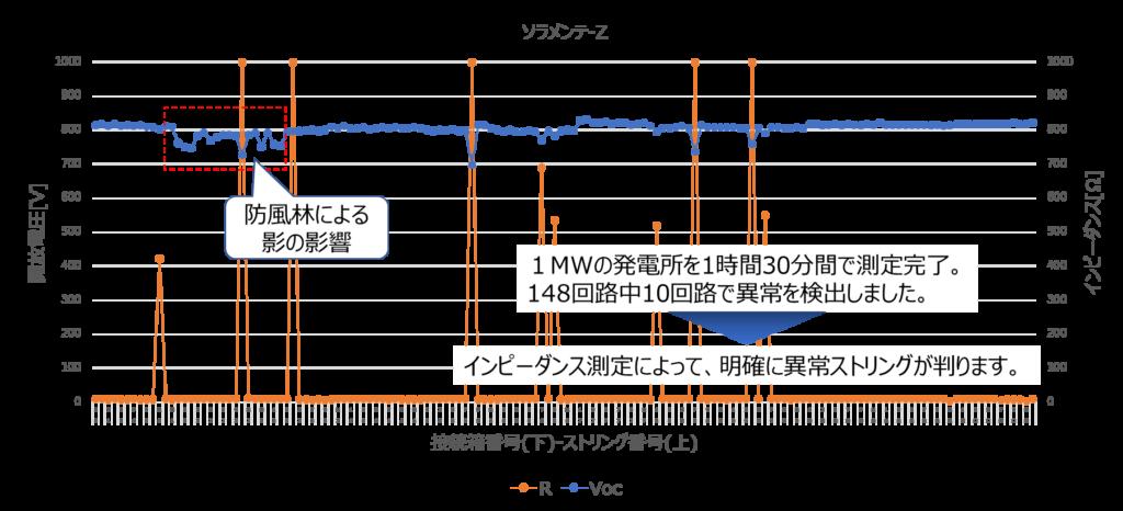 測定結果グラフ