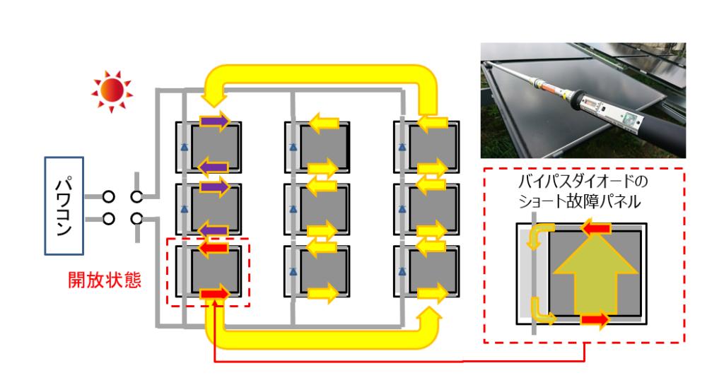 CIS薄膜パネルの点検方法