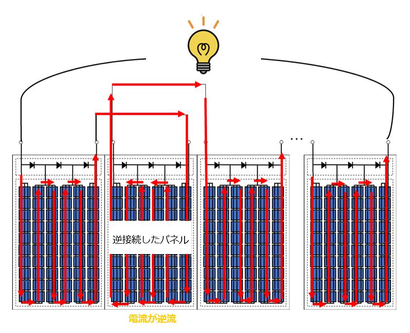 逆接続したストリングの電流の流れ