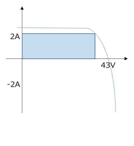 図7 正常パネルのI-V