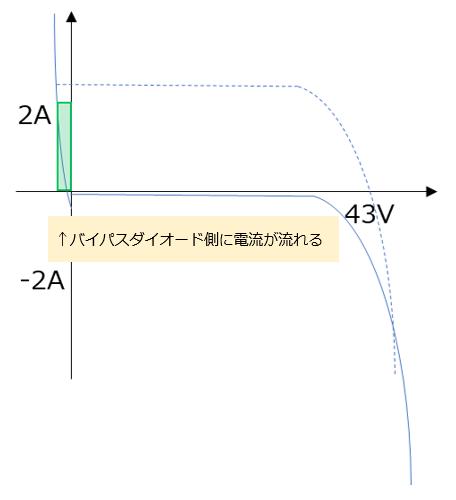 図8 正常パネルを完全遮光したI-V