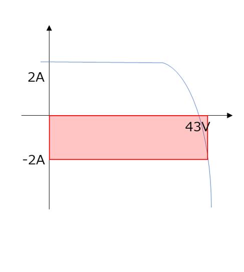 図9 逆接続パネルのIV