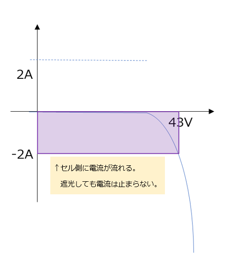図10 逆接続パネルを完全遮光したIV