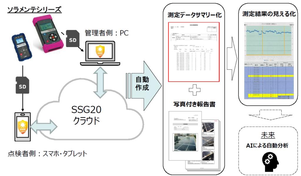 システム連携概念図