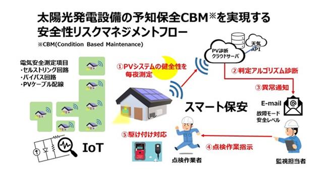 太陽光発電設備の予知保全CBMを実現する安全性リスクマネジメントフロー