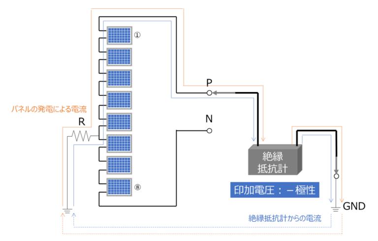 図4 ストリングのP端子からの絶縁抵抗測定